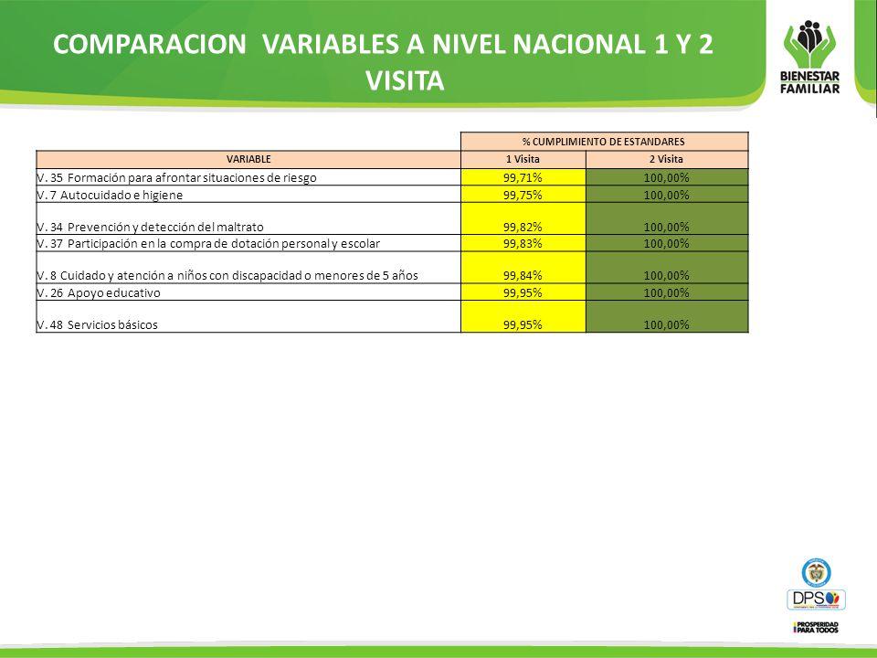 COMPARACION VARIABLES A NIVEL NACIONAL 1 Y 2 VISITA % CUMPLIMIENTO DE ESTANDARES VARIABLE1 Visita2 Visita V. 35 Formación para afrontar situaciones de