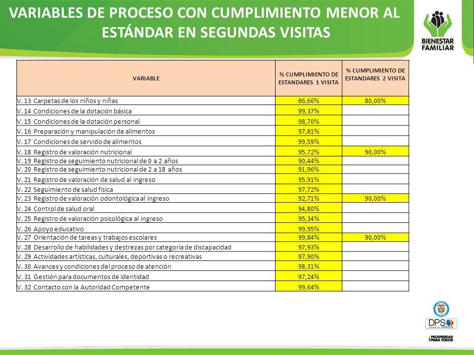 VARIABLES DE PROCESO CON CUMPLIMIENTO MENOR AL ESTÁNDAR EN SEGUNDAS VISITAS VARIABLE % CUMPLIMIENTO DE ESTANDARES 1 VISITA % CUMPLIMIENTO DE ESTANDARE