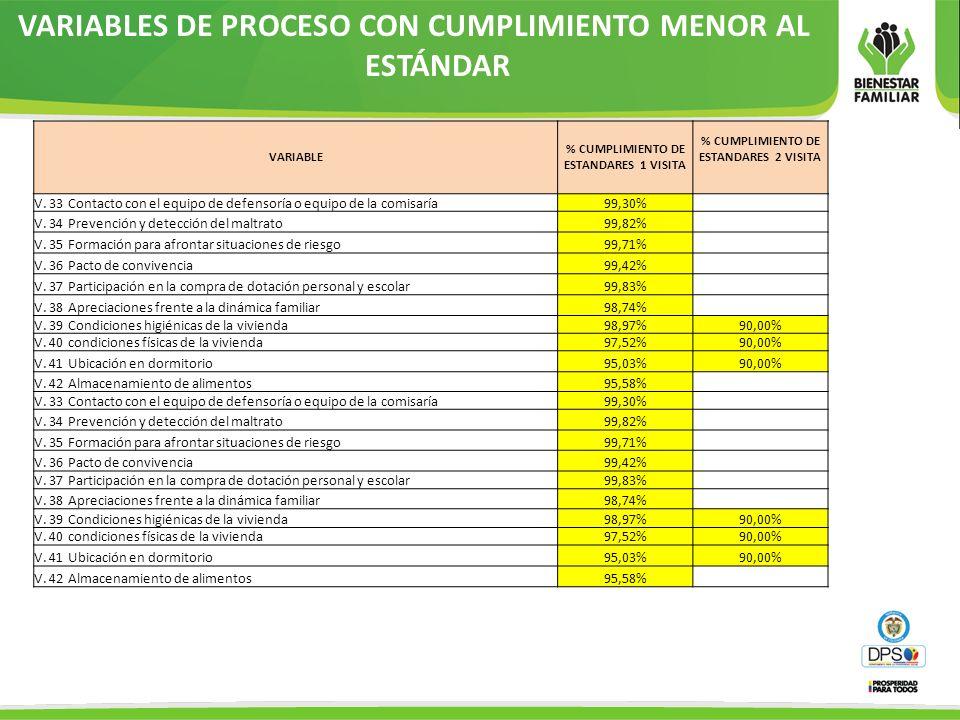 VARIABLES DE PROCESO CON CUMPLIMIENTO MENOR AL ESTÁNDAR VARIABLE % CUMPLIMIENTO DE ESTANDARES 1 VISITA % CUMPLIMIENTO DE ESTANDARES 2 VISITA V. 33 Con