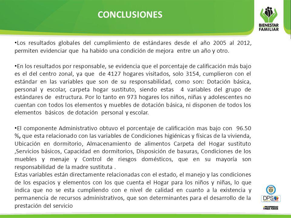 CONCLUSIONES Los resultados globales del cumplimiento de estándares desde el año 2005 al 2012, permiten evidenciar que ha habido una condición de mejo