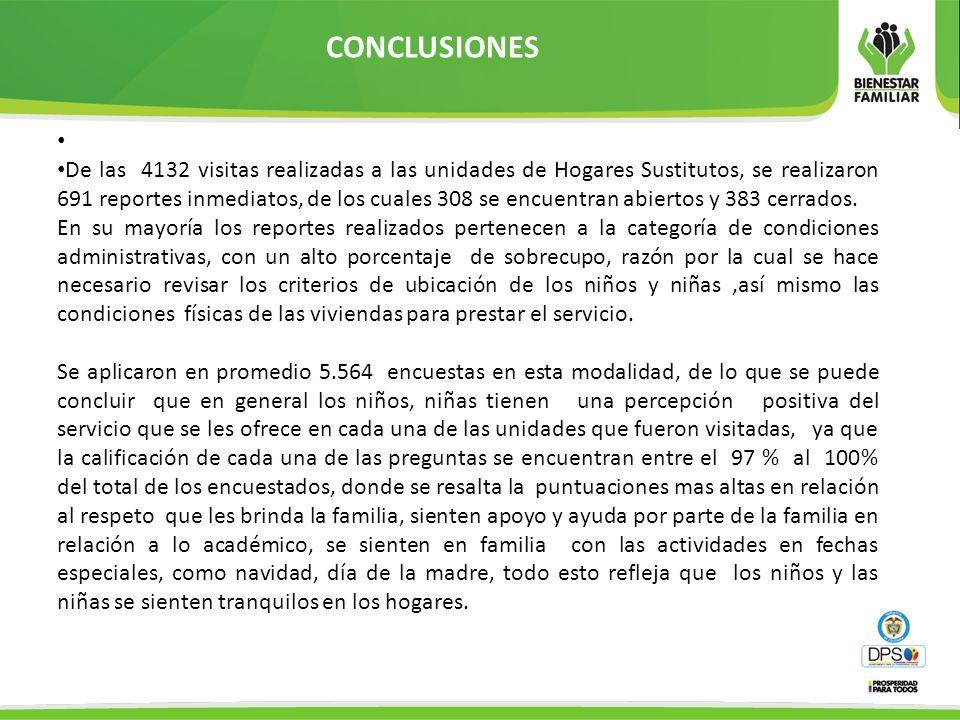 CONCLUSIONES De las 4132 visitas realizadas a las unidades de Hogares Sustitutos, se realizaron 691 reportes inmediatos, de los cuales 308 se encuentr