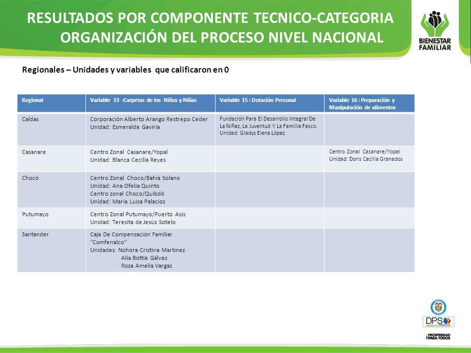 RegionalVariable 13 :Carpetas de los Niños y NiñasVariable 15 : Dotación PersonalVariable 16 : Preparación y Manipulación de alimentos CaldasCorporaci