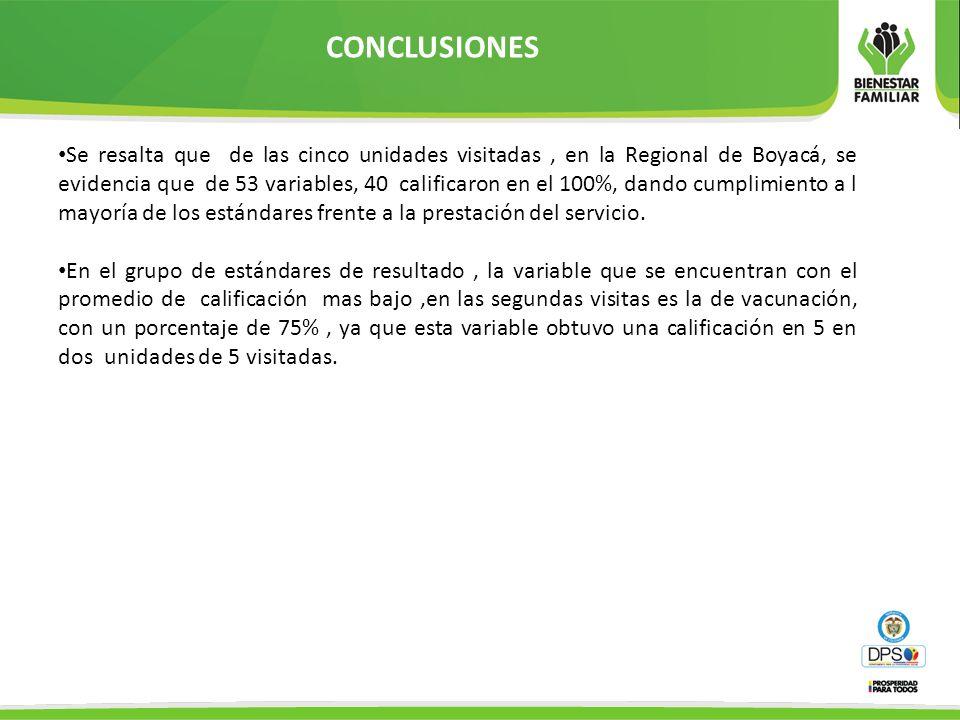 CONCLUSIONES Se resalta que de las cinco unidades visitadas, en la Regional de Boyacá, se evidencia que de 53 variables, 40 calificaron en el 100%, da