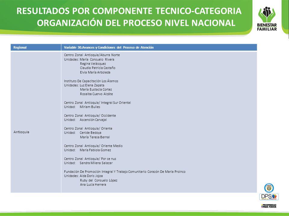 RegionalVariable 30.Avances y Condiciones del Proceso de Atención Antioquia Centro Zonal Antioquia/Aburra Norte Unidades: María Consuelo Rivera Regina