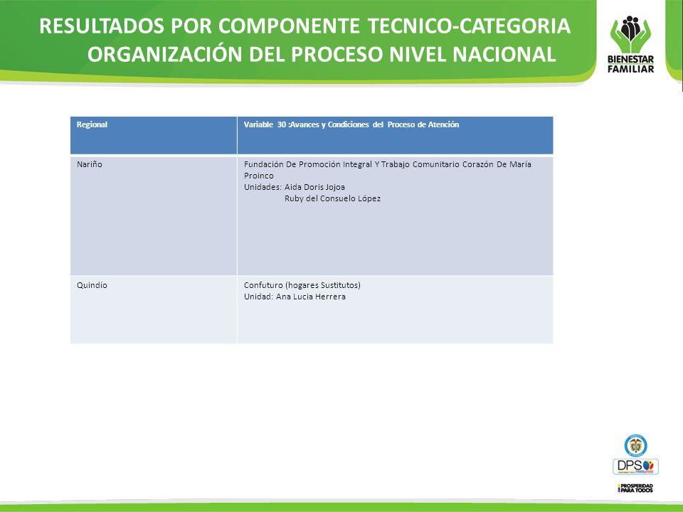 RegionalVariable 30 :Avances y Condiciones del Proceso de Atención NariñoFundación De Promoción Integral Y Trabajo Comunitario Corazón De María Proinc