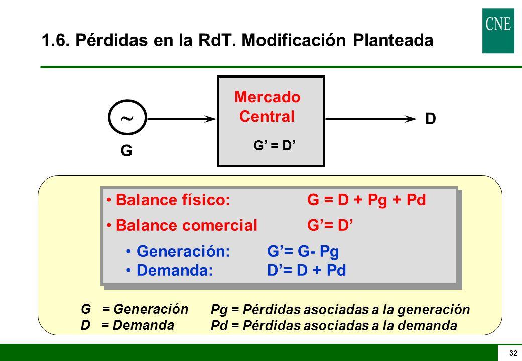 32 Mercado Central G D G = D Balance físico:G = D + Pg + Pd Balance comercialG= D Generación:G= G- Pg Demanda:D= D + Pd Balance físico:G = D + Pg + Pd Balance comercialG= D Generación:G= G- Pg Demanda:D= D + Pd G = Generación D = Demanda Pg = Pérdidas asociadas a la generación Pd = Pérdidas asociadas a la demanda 1.6.