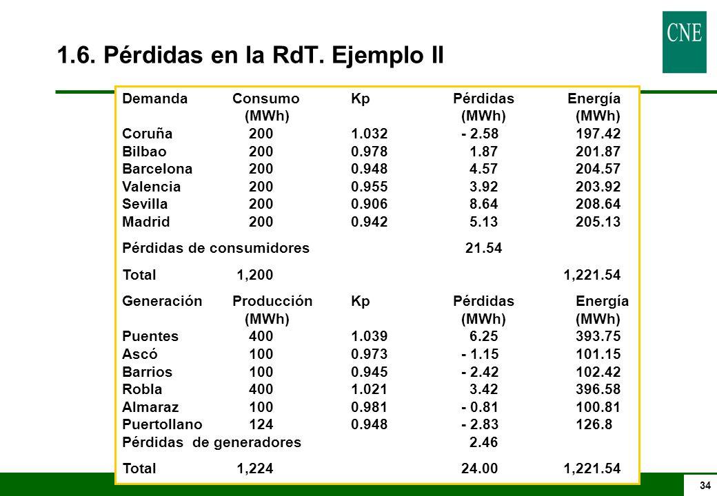 34 DemandaConsumo KpPérdidas Energía (MWh) (MWh) (MWh) Coruña 200 1.032 - 2.58 197.42 Bilbao 200 0.978 1.87 201.87 Barcelona 200 0.948 4.57 204.57 Valencia 200 0.955 3.92 203.92 Sevilla 200 0.906 8.64 208.64 Madrid 200 0.942 5.13 205.13 Pérdidas de consumidores 21.54 Total 1,2001,221.54 GeneraciónProducción KpPérdidas Energía (MWh) (MWh) (MWh) Puentes 400 1.039 6.25 393.75 Ascó 100 0.973 - 1.15 101.15 Barrios 100 0.945 - 2.42 102.42 Robla 400 1.021 3.42 396.58 Almaraz 100 0.981 - 0.81 100.81 Puertollano 124 0.948 - 2.83 126.8 Pérdidas de generadores 2.46 Total 1,224 24.001,221.54 1.6.