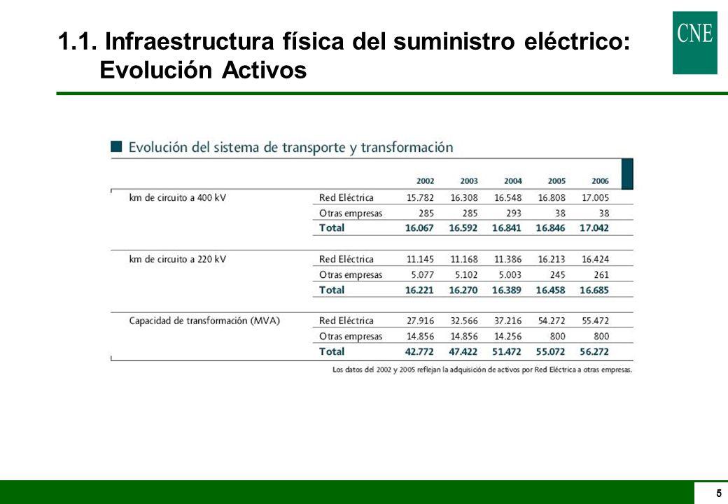 5 1.1. Infraestructura física del suministro eléctrico: Evolución Activos