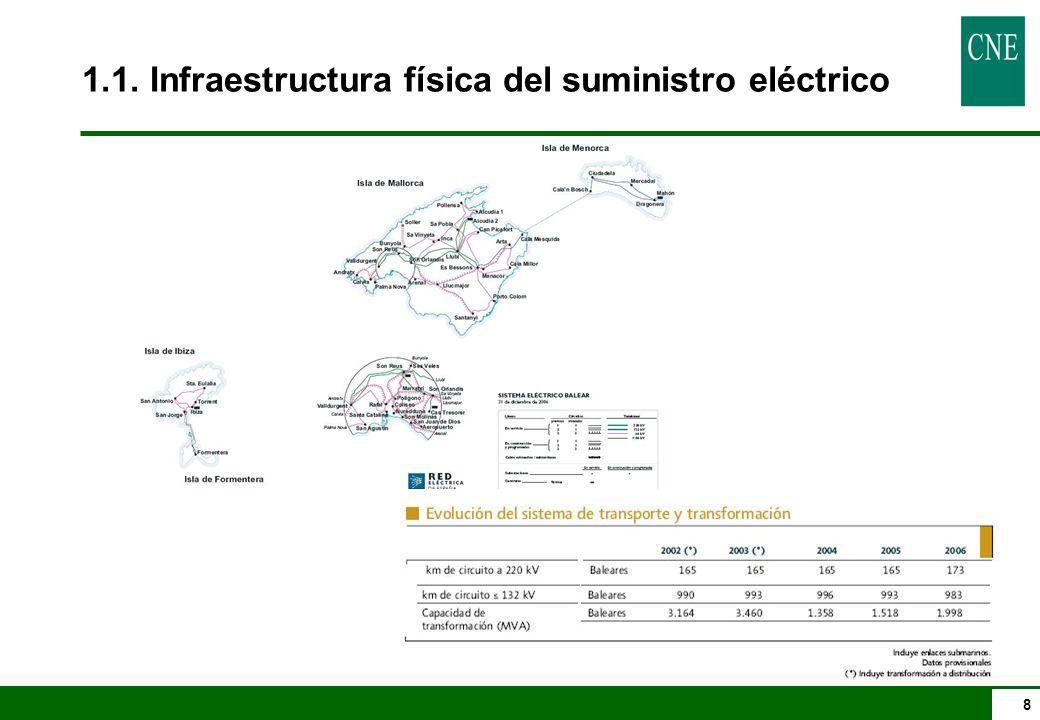 8 1.1. Infraestructura física del suministro eléctrico