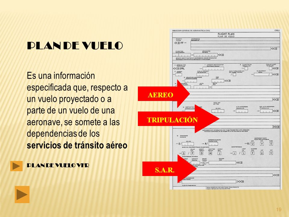 PLAN DE VUELO Es una información especificada que, respecto a un vuelo proyectado o a parte de un vuelo de una aeronave, se somete a las dependencias de los servicios de tránsito aéreo PLAN DE VUELO VFR AEREO TRIPULACIÓN S.A.R.