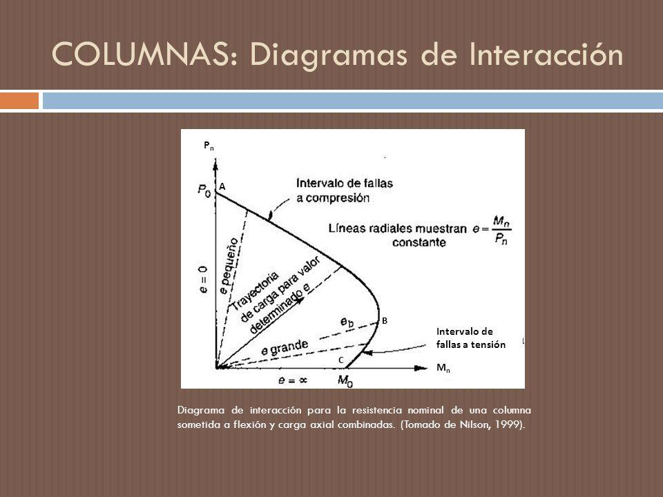 COLUMNAS: Diagramas de Interacción B Intervalo de fallas a tensión PnPn MnMn A C Diagrama de interacción para la resistencia nominal de una columna sometida a flexión y carga axial combinadas.