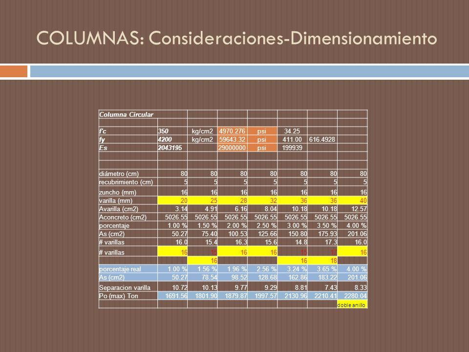 COLUMNAS: Consideraciones-Dimensionamiento Columna Circular f c350kg/cm24970.276psi34.25 fy4200kg/cm259643.32psi411.00616.4928 Es204319529000000psi199939 diámetro (cm)80 recubrimiento (cm)5555555 zuncho (mm)16 varilla (mm)2025283236 40 Avarilla (cm2)3.144.916.168.0410.18 12.57 Aconcreto (cm2)5026.55 porcentaje1.00 %1.50 %2.00 %2.50 %3.00 %3.50 %4.00 % As (cm2)50.2775.40100.53125.66150.80175.93201.06 # varillas16.015.416.315.614.817.316.0 # varillas161516 151716 18 porcentaje real1.00 %1.56 %1.96 %2.56 %3.24 %3.65 %4.00 % As (cm2)50.2778.5498.52128.68162.86183.22201.06 Separacion varilla10.7210.139.779.298.817.438.33 Po (max) Ton1691.561801.901879.871997.572130.962210.412280.04 doble anillo