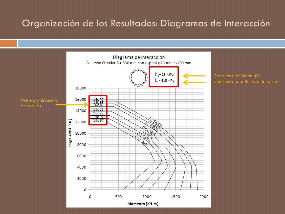 Organización de los Resultados: Diagramas de Interacción Resistencia del hormigón Resistencia a la fluencia del acero Número y diámetro de varillas
