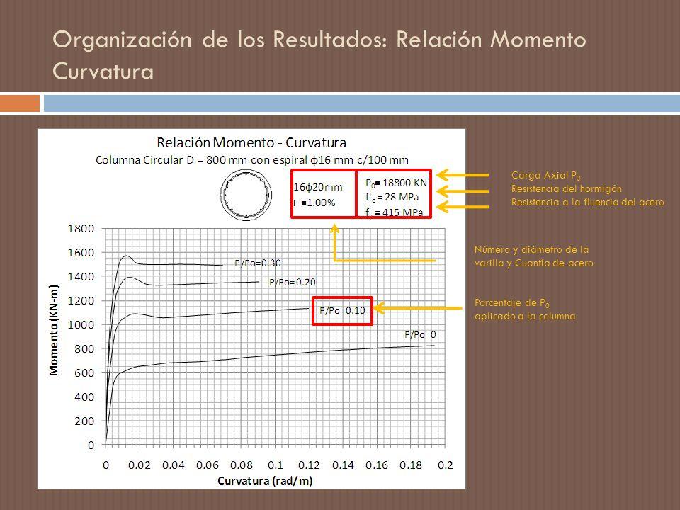 Organización de los Resultados: Relación Momento Curvatura Carga Axial P 0 Resistencia del hormigón Resistencia a la fluencia del acero Porcentaje de P 0 aplicado a la columna Número y diámetro de la varilla y Cuantía de acero