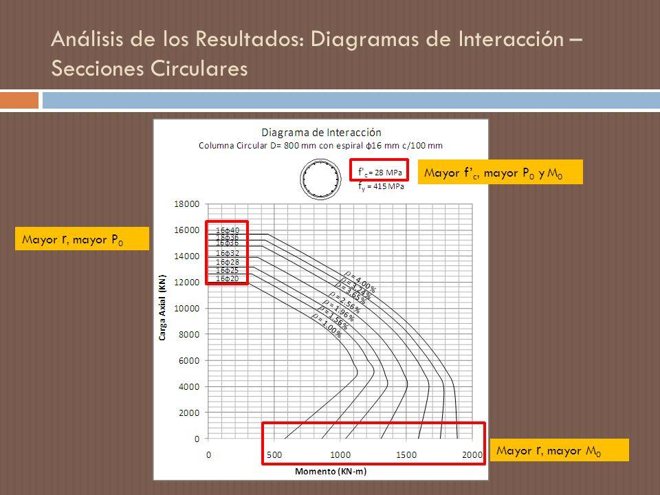Análisis de los Resultados: Diagramas de Interacción – Secciones Circulares Mayor r, mayor M 0 Mayor r, mayor P 0 Mayor f c, mayor P 0 y M 0