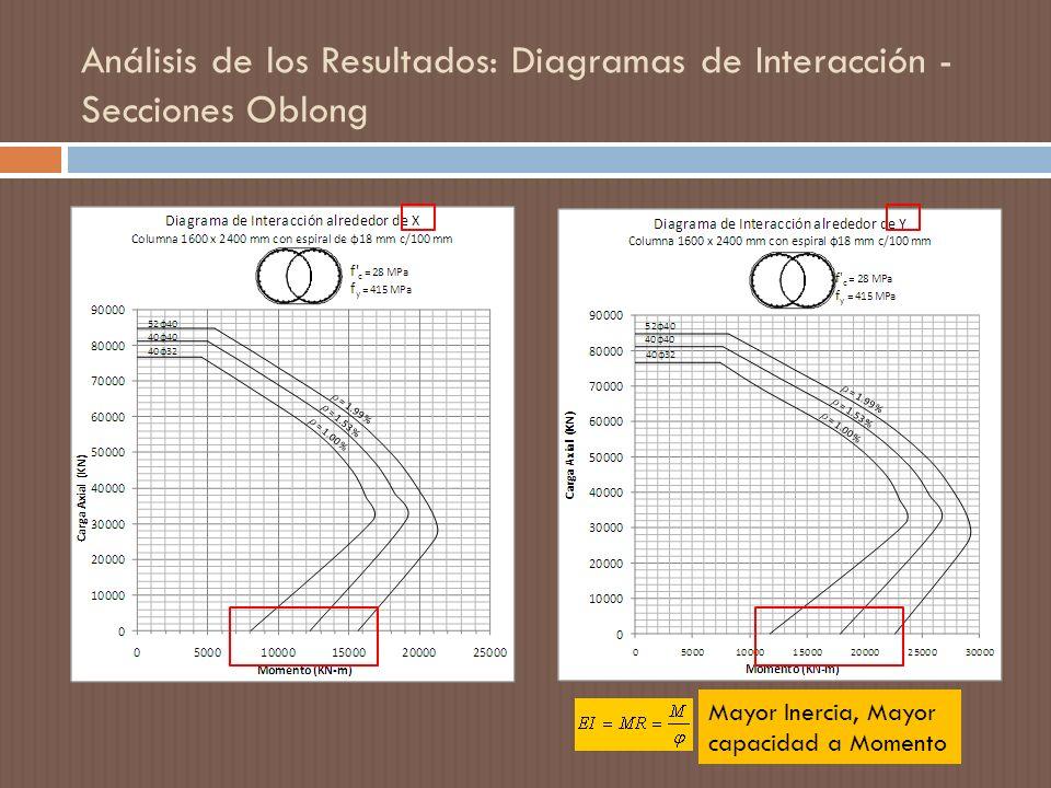 Análisis de los Resultados: Diagramas de Interacción - Secciones Oblong Mayor Inercia, Mayor capacidad a Momento