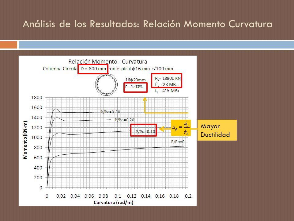 Mayor Ductilidad Análisis de los Resultados: Relación Momento Curvatura