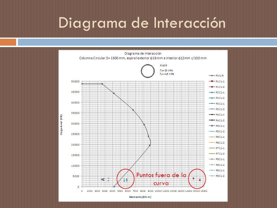 Diagrama de Interacción Puntos fuera de la curva