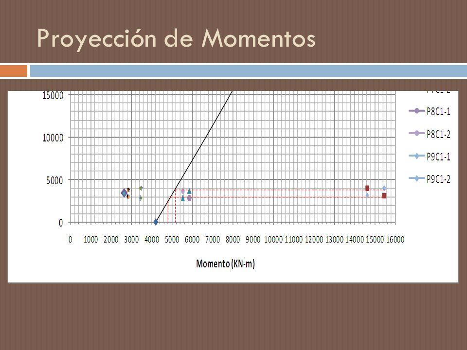Proyección de Momentos