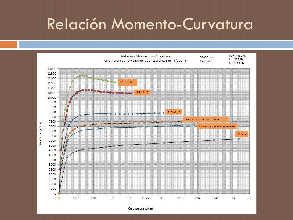 Relación Momento-Curvatura