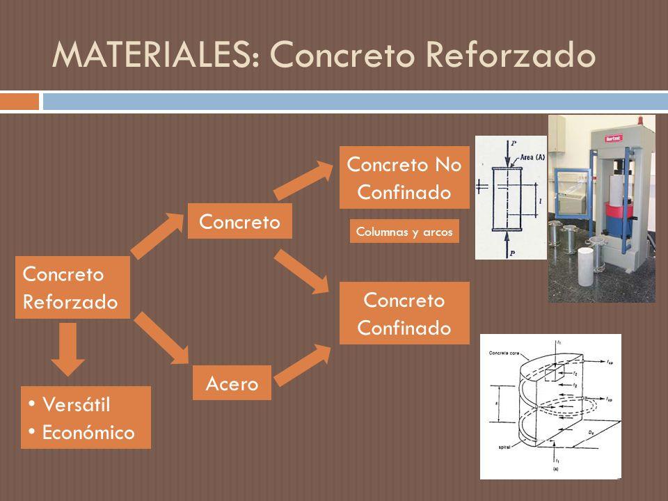 MATERIALES: Concreto Reforzado Concreto Reforzado Concreto Acero Concreto No Confinado Concreto Confinado Versátil Económico Columnas y arcos