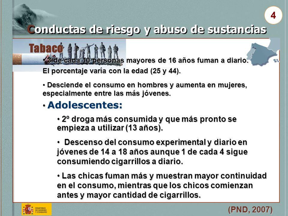Tabaco (PND, 2007) Conductas de riesgo y abuso de sustancias 4 3 de cada 10 personas mayores de 16 años fuman a diario. El porcentaje varía con la eda