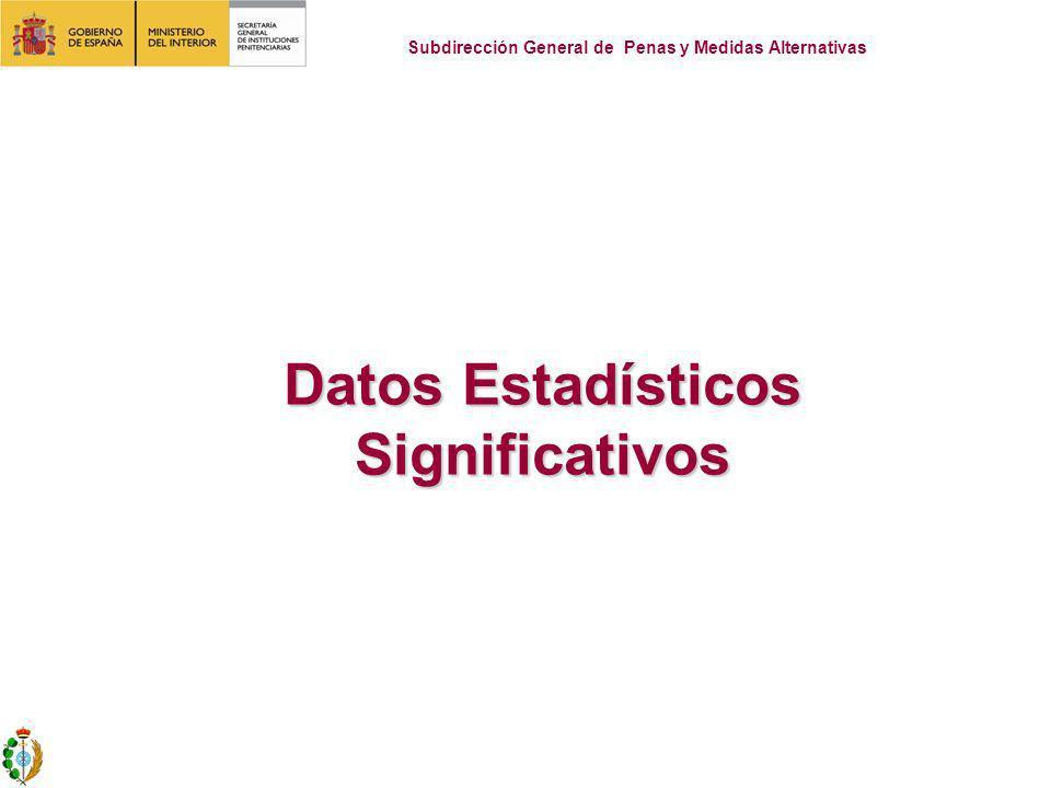 Datos Estadísticos Significativos Subdirección General de Penas y Medidas Alternativas