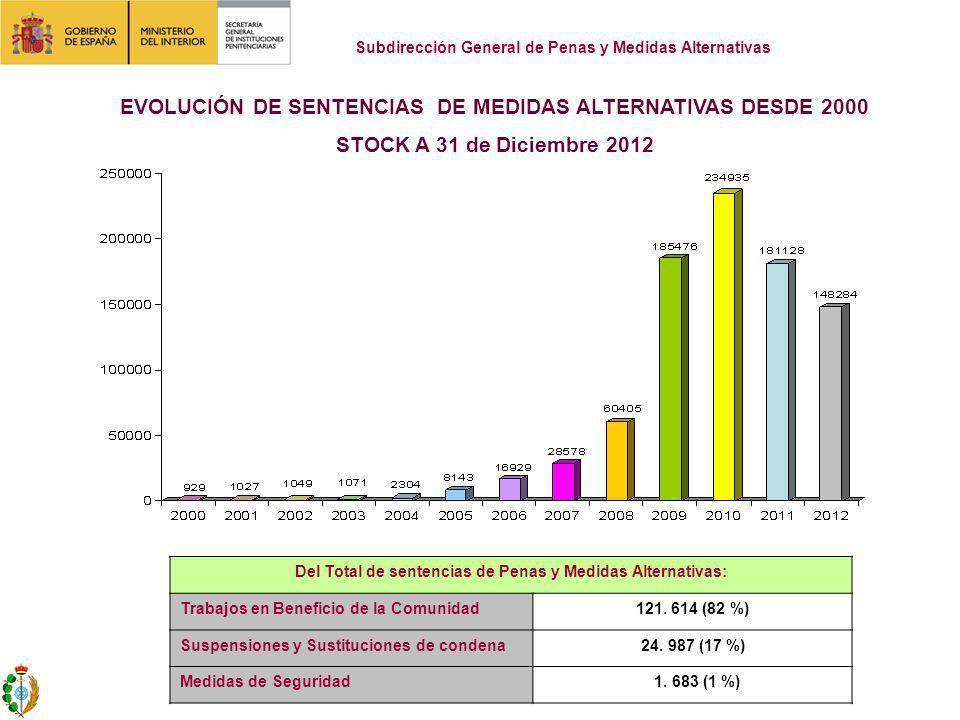 EVOLUCIÓN DE SENTENCIAS DE MEDIDAS ALTERNATIVAS DESDE 2000 STOCK A 31 de Diciembre 2012 Subdirección General de Penas y Medidas Alternativas Del Total de sentencias de Penas y Medidas Alternativas: Trabajos en Beneficio de la Comunidad121.