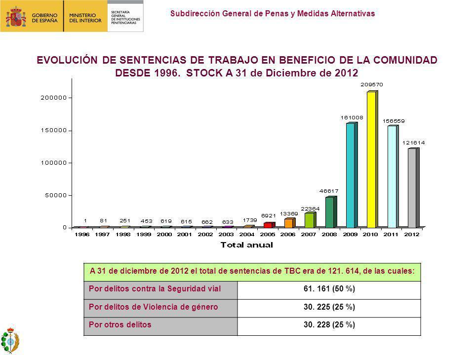 EVOLUCIÓN DE SENTENCIAS DE TRABAJO EN BENEFICIO DE LA COMUNIDAD DESDE 1996. STOCK A 31 de Diciembre de 2012 A 31 de diciembre de 2012 el total de sent
