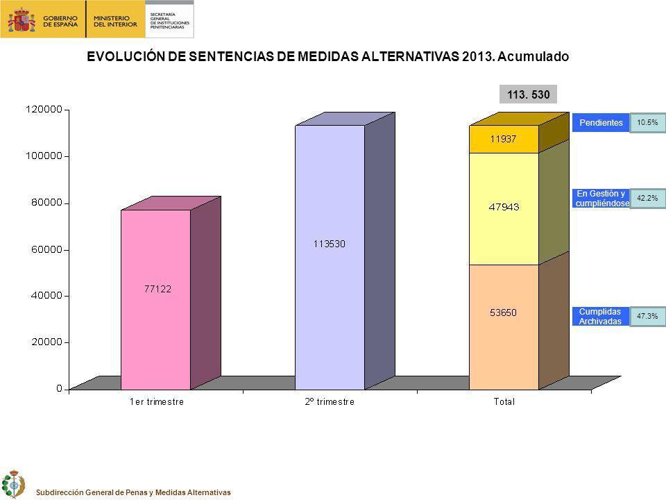 EVOLUCIÓN DE SENTENCIAS DE MEDIDAS ALTERNATIVAS 2013. Acumulado 113. 530 Subdirección General de Penas y Medidas Alternativas Pendientes En Gestión y