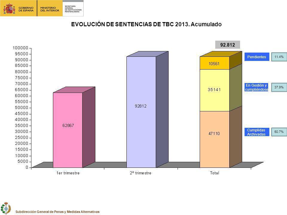 En Gestión y cumpliéndose Cumplidas Archivadas Pendientes 92.812 EVOLUCIÓN DE SENTENCIAS DE TBC 2013. Acumulado Subdirección General de Penas y Medida