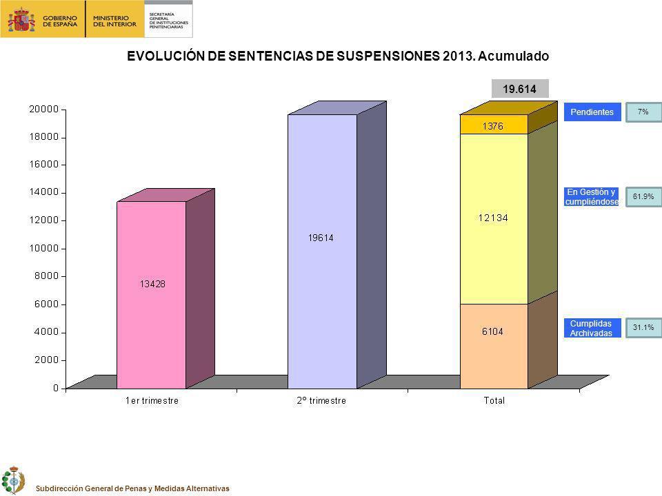 En Gestión y cumpliéndose Cumplidas Archivadas Pendientes 19.614 EVOLUCIÓN DE SENTENCIAS DE SUSPENSIONES 2013.