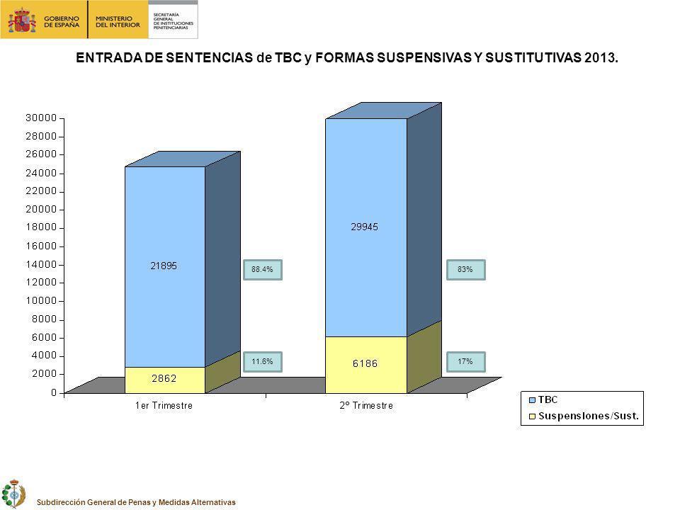 ENTRADA DE SENTENCIAS de TBC y FORMAS SUSPENSIVAS Y SUSTITUTIVAS 2013. Subdirección General de Penas y Medidas Alternativas 83% 11.6% 88.4% 17%