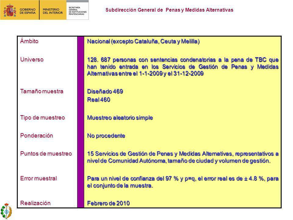 Ámbito Nacional (excepto Cataluña, Ceuta y Melilla) Universo 128. 687 personas con sentencias condenatorias a la pena de TBC que han tenido entrada en