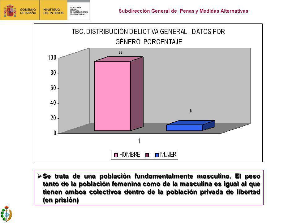 Se trata de una población fundamentalmente masculina. El peso tanto de la población femenina como de la masculina es igual al que tienen ambos colecti
