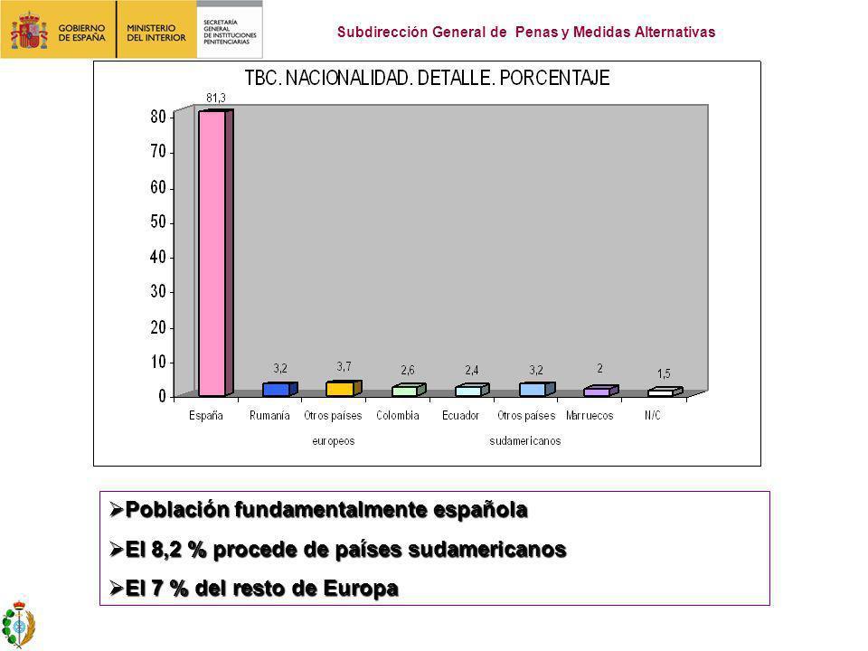 Población fundamentalmente española Población fundamentalmente española El 8,2 % procede de países sudamericanos El 8,2 % procede de países sudamericanos El 7 % del resto de Europa El 7 % del resto de Europa Subdirección General de Penas y Medidas Alternativas