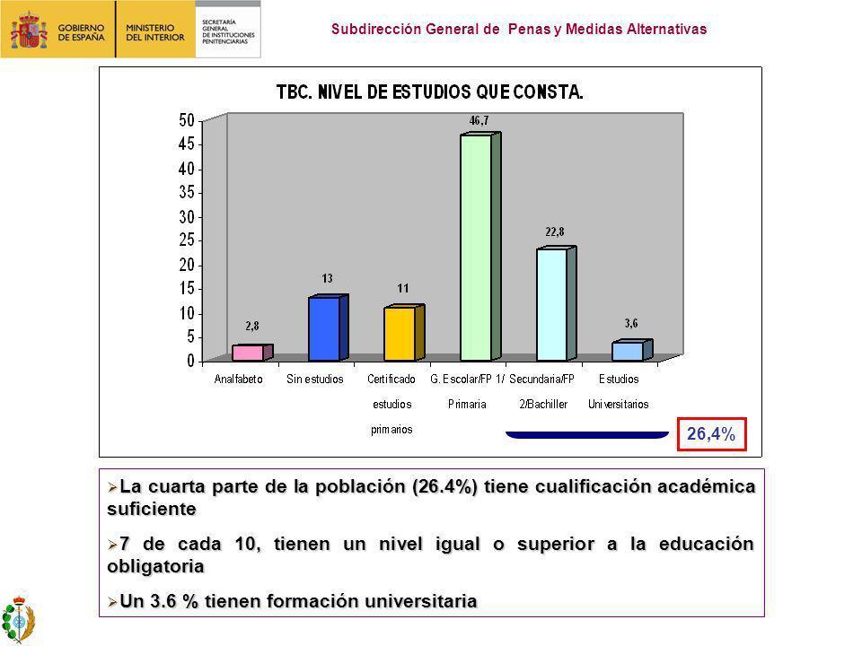 La cuarta parte de la población (26.4%) tiene cualificación académica suficiente La cuarta parte de la población (26.4%) tiene cualificación académica