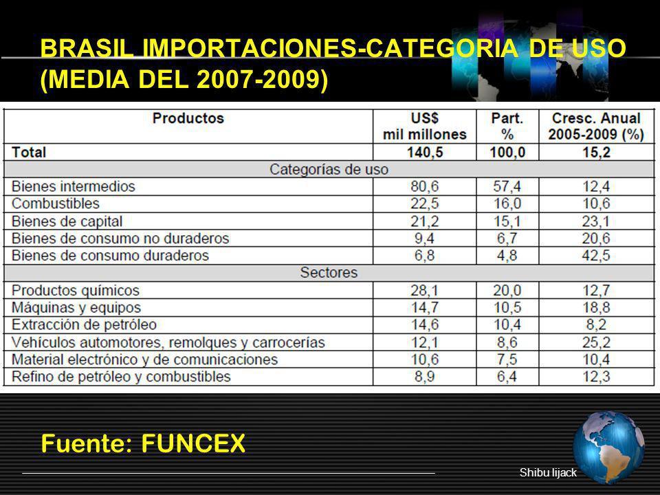 BRASIL IMPORTACIONES-CATEGORIA DE USO (MEDIA DEL 2007-2009) Fuente: FUNCEX Shibu lijack