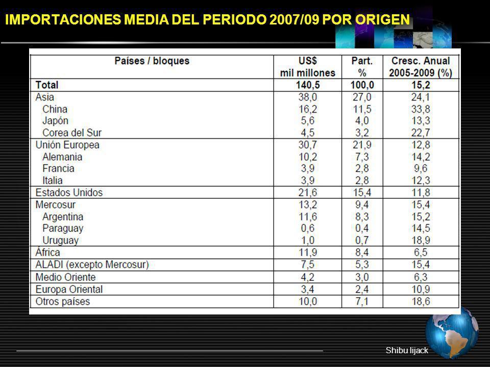 IMPORTACIONES MEDIA DEL PERIODO 2007/09 POR ORIGEN Shibu lijack