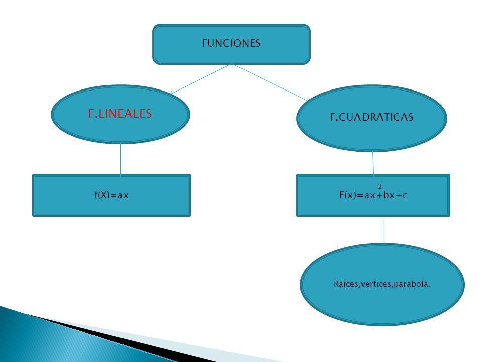 FUNCIONES F.LINEALES F.CUADRATICAS F(x)=ax+bx+c ² f(X)=ax Raices,vertices,parabola.
