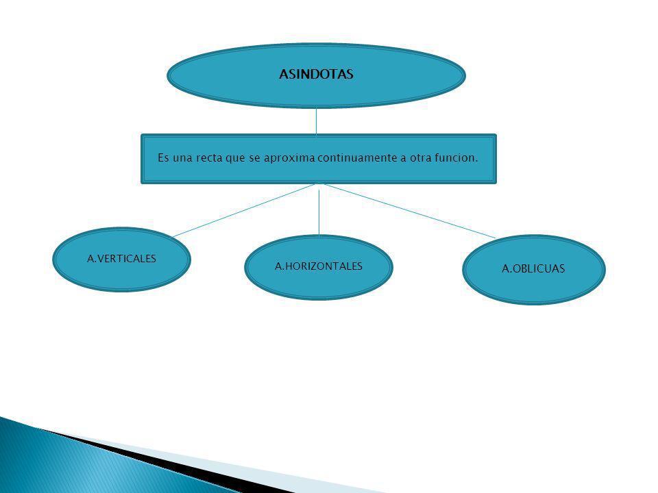ASINDOTAS Es una recta que se aproxima continuamente a otra funcion.