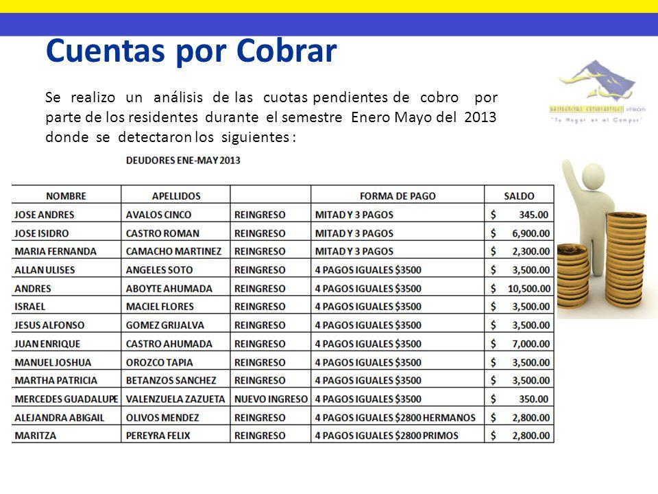 Cuentas por Cobrar Se realizo un análisis de las cuotas pendientes de cobro por parte de los residentes durante el semestre Enero Mayo del 2013 donde