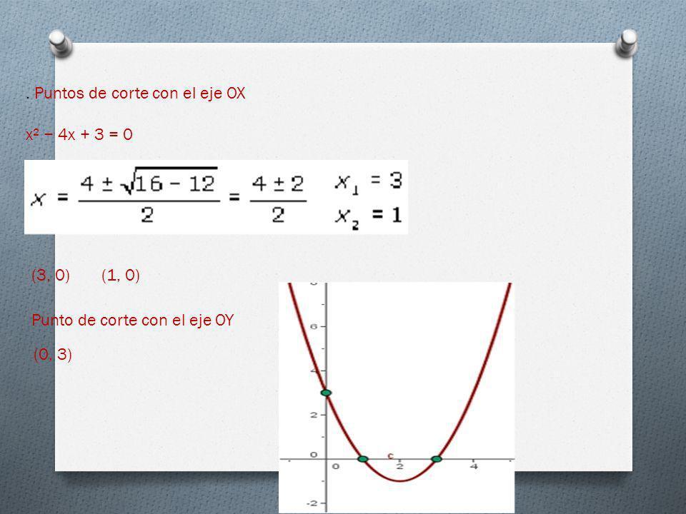 . Puntos de corte con el eje OX x² 4x + 3 = 0 (3, 0)(1, 0) Punto de corte con el eje OY (0, 3)