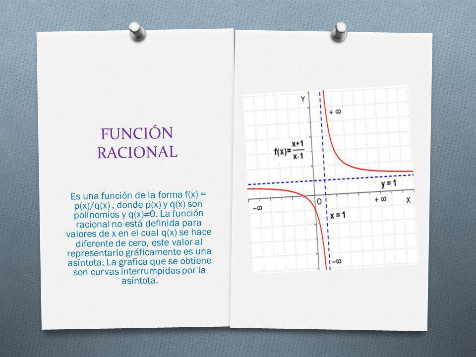 FUNCIÓN RACIONAL Es una función de la forma f(x) = p(x)/q(x), donde p(x) y q(x) son polinomios y q(x)0. La función racional no está definida para valo