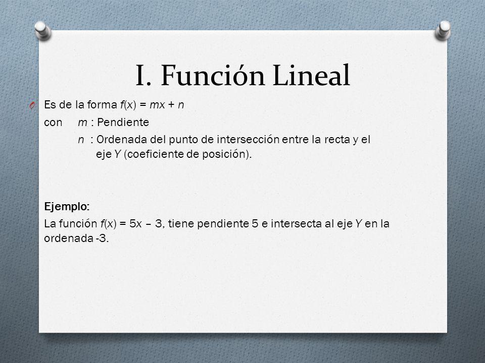 I. Función Lineal O Es de la forma f(x) = mx + n conm : Pendiente n : Ordenada del punto de intersección entre la recta y el eje Y (coeficiente de pos