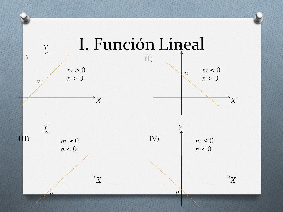 I. Función Lineal I) II) X Y n m > 0 n > 0 X Y n m < 0 n > 0 X Y n m > 0 n < 0 X Y n m < 0 n < 0 III)IV)