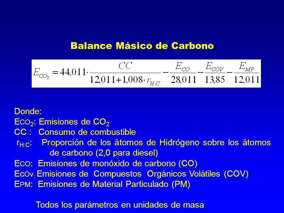 Donde: E CO 2 : Emisiones de CO 2 CC : Consumo de combustible r H:C : Proporción de los átomos de Hidrógeno sobre los átomos de carbono (2,0 para dies