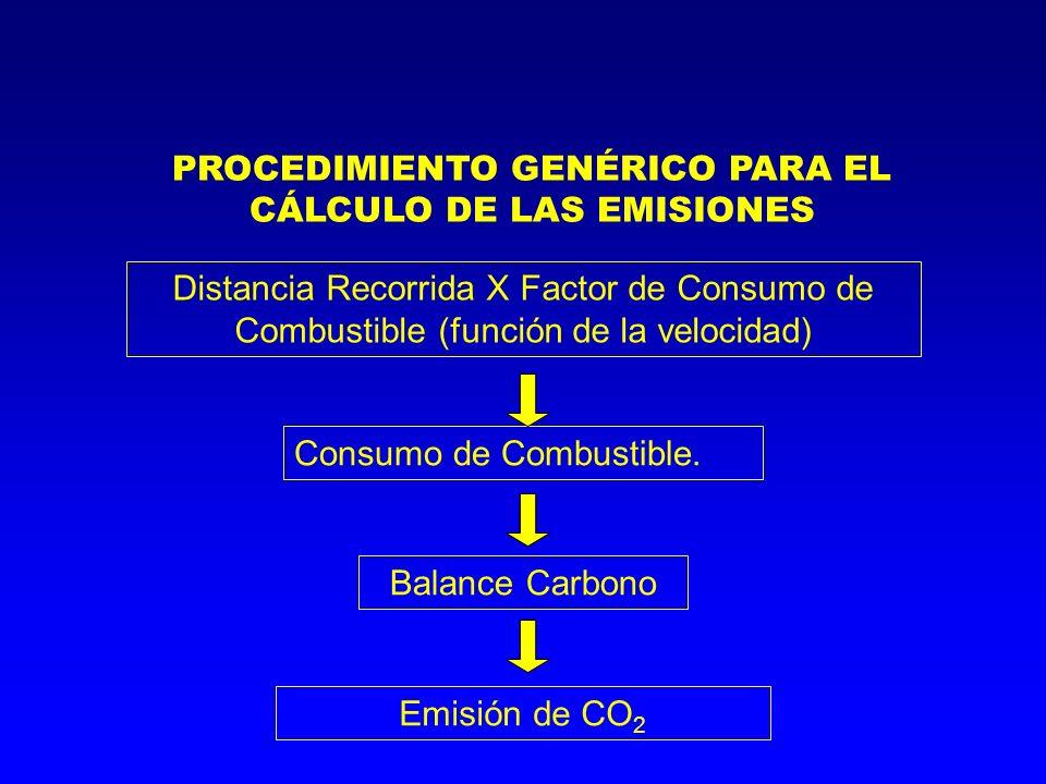 PROCEDIMIENTO GENÉRICO PARA EL CÁLCULO DE LAS EMISIONES Distancia Recorrida X Factor de Consumo de Combustible (función de la velocidad) Consumo de Co