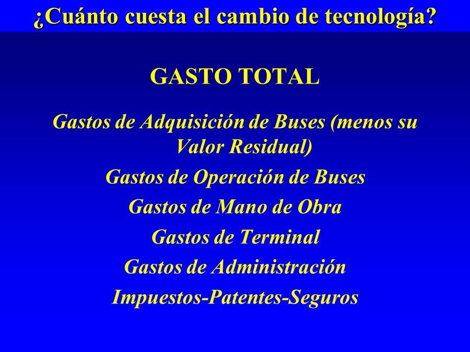 GASTO TOTAL Gastos de Adquisición de Buses (menos su Valor Residual) Gastos de Operación de Buses Gastos de Mano de Obra Gastos de Terminal Gastos de