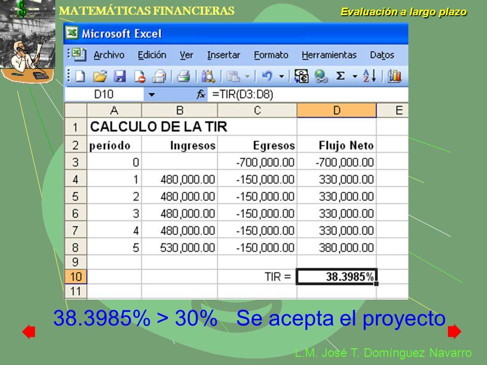 MATEMÁTICAS FINANCIERAS Evaluación a largo plazo L.M. José T. Domínguez Navarro 38.3985% > 30% Se acepta el proyecto